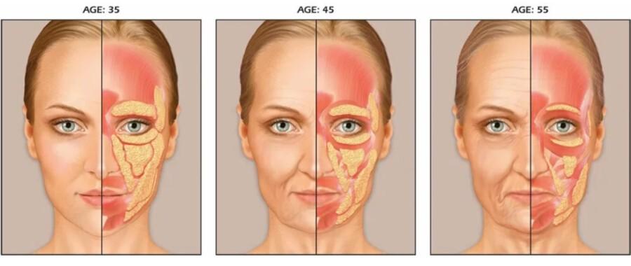Изменение кожи лица у женщин